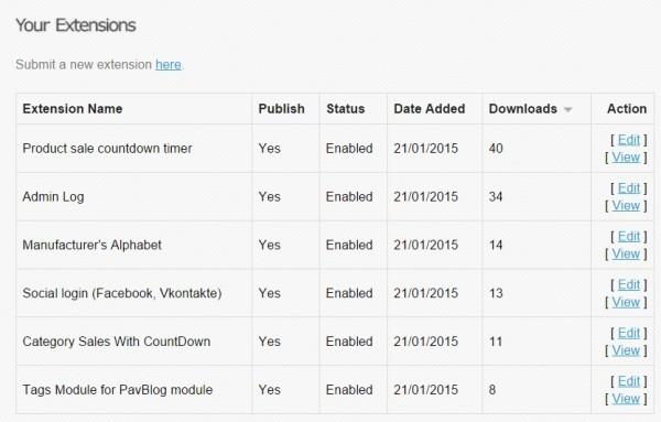 Популярность модулей на сайте opencart.com