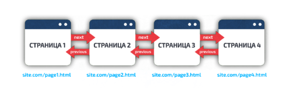 SEO пагинация Opencart