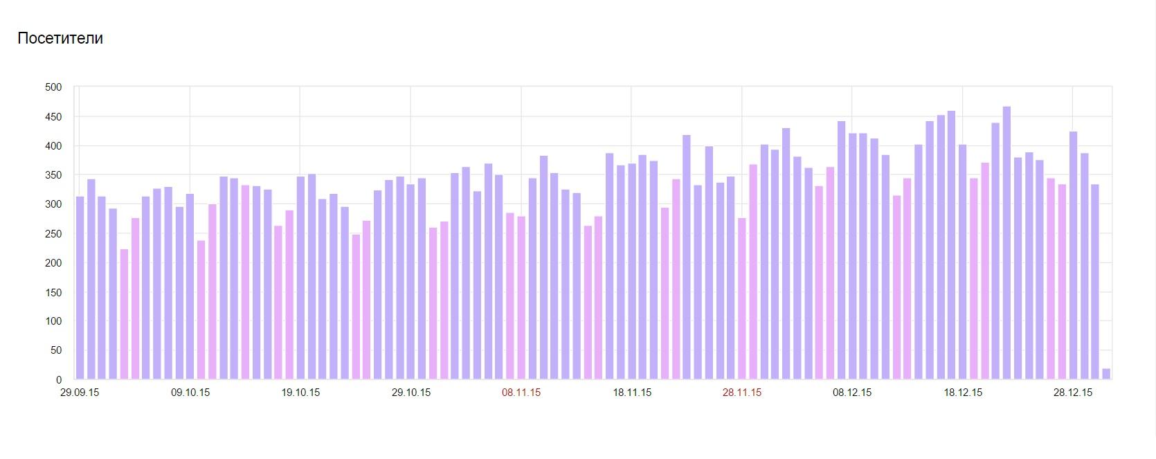 Статистика посещаемости по дням